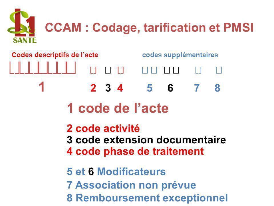Codage de la CCAM CCAM : Codage, tarification et PMSI