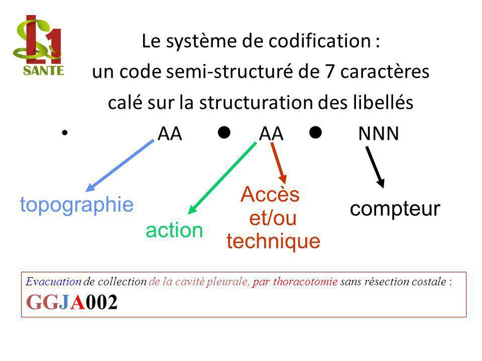 Structure du code de l'acte