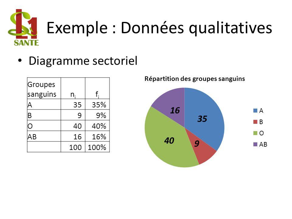 Exemple : Données qualitatives