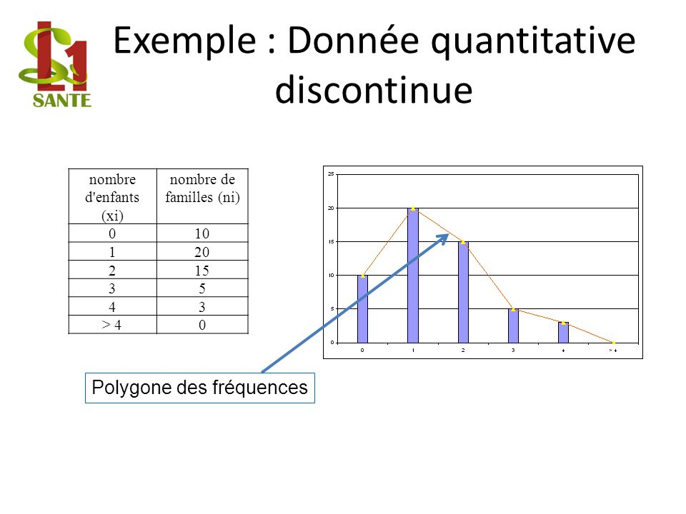 Exemple : Donnée quantitative discontinue