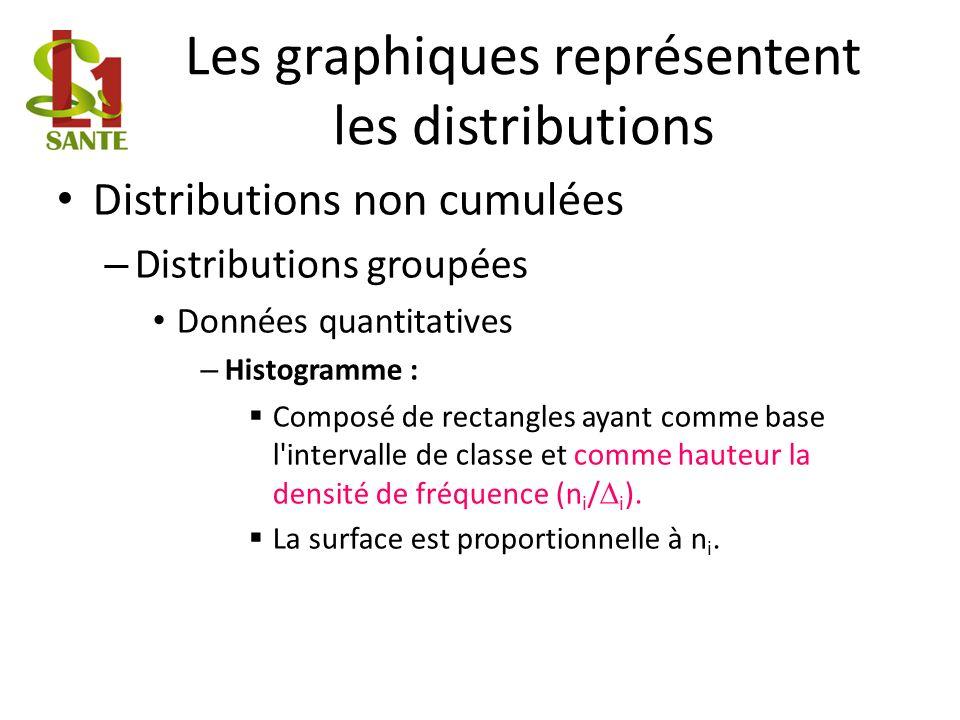 Les graphiques représentent les distributions
