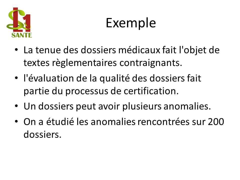 Exemple La tenue des dossiers médicaux fait l objet de textes règlementaires contraignants.