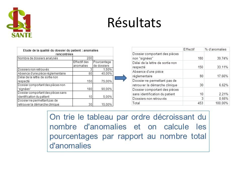 Résultats Nombre de dossiers analysés. 200. Effectif des. anomalies. Pourcentage. de dossiers.