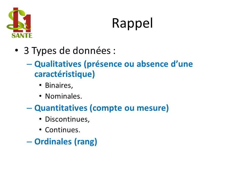 Rappel 3 Types de données :