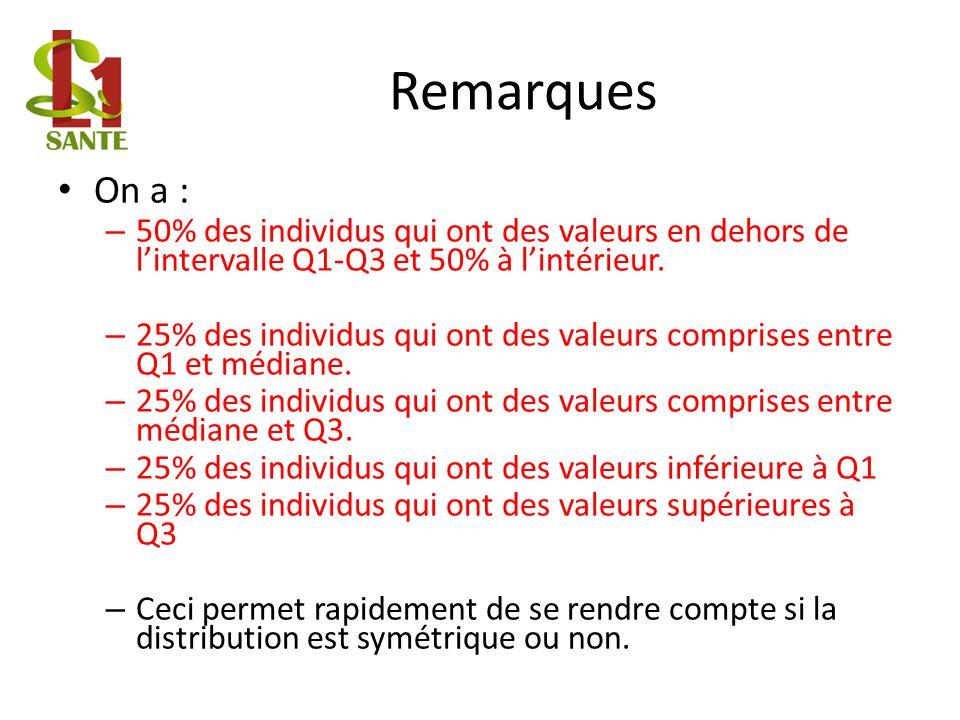 Remarques On a : 50% des individus qui ont des valeurs en dehors de l'intervalle Q1-Q3 et 50% à l'intérieur.