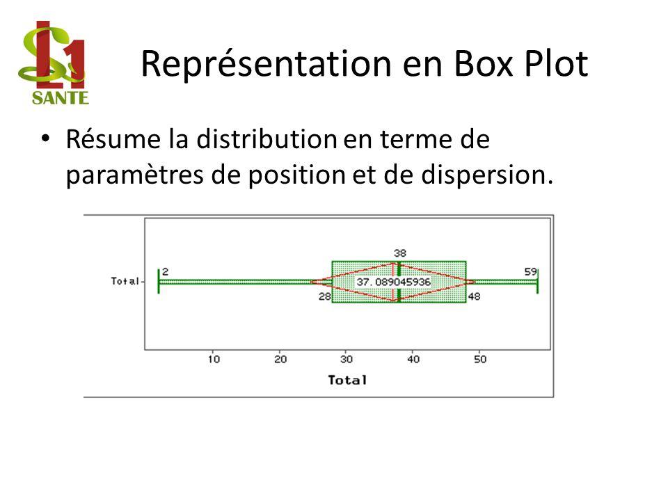 Représentation en Box Plot