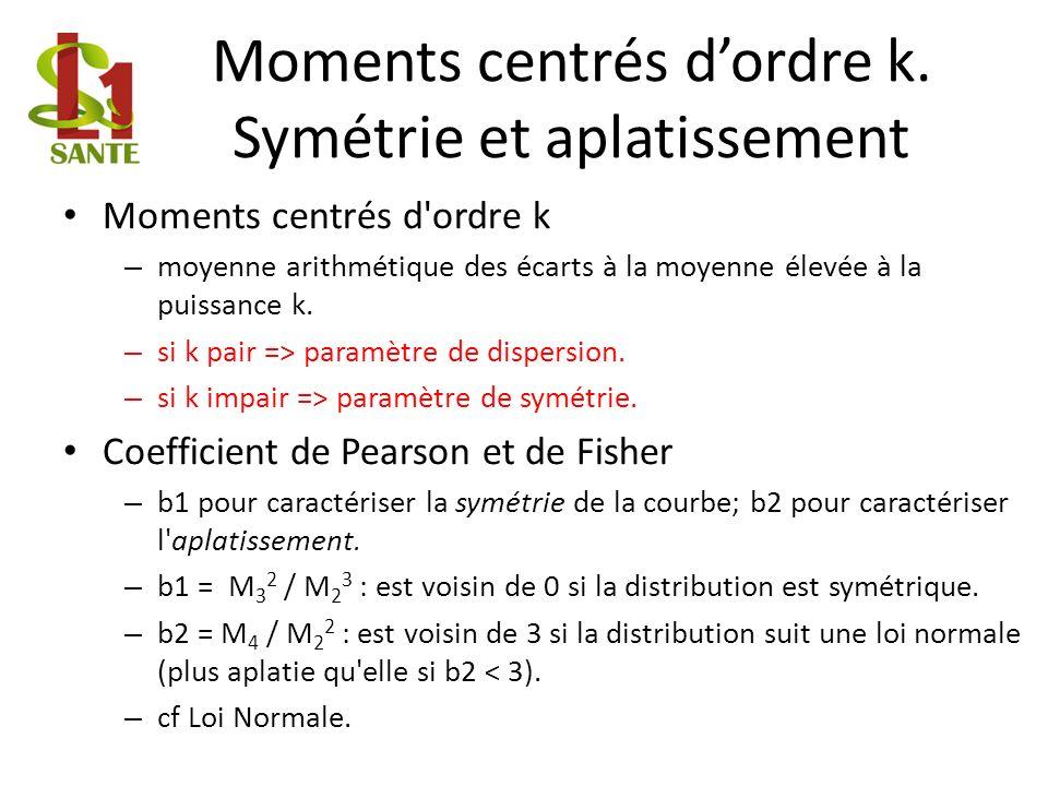 Moments centrés d'ordre k. Symétrie et aplatissement