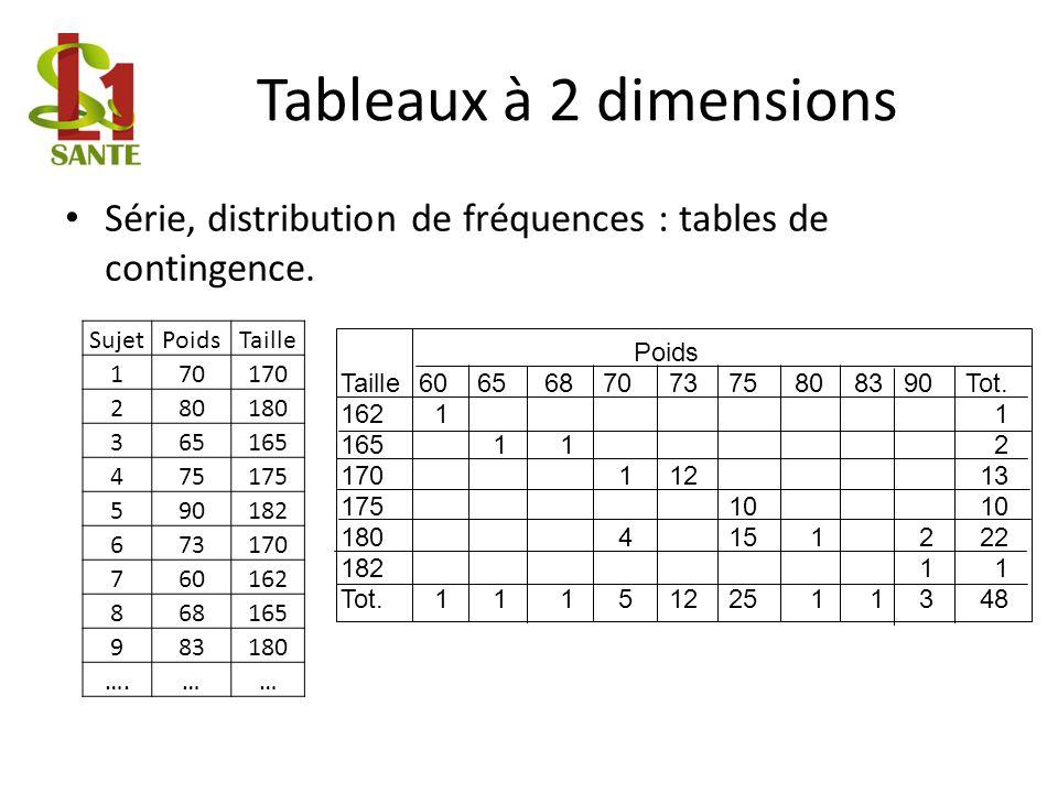 Tableaux à 2 dimensions Série, distribution de fréquences : tables de contingence. Sujet. Poids. Taille.