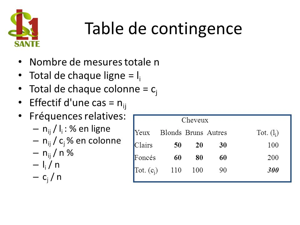 Table de contingence Nombre de mesures totale n