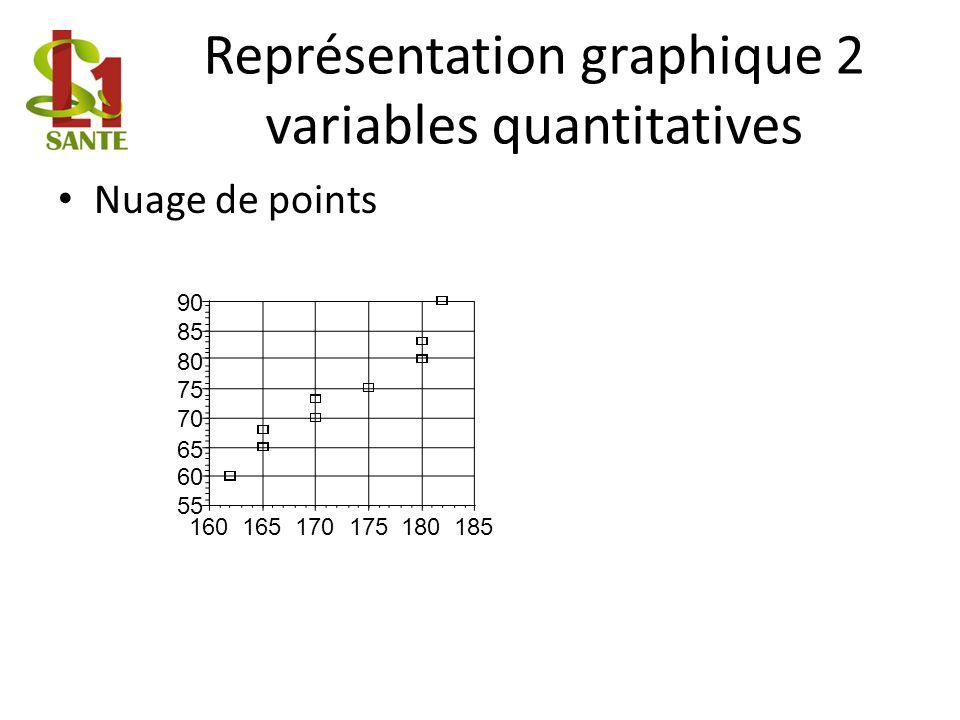 Représentation graphique 2 variables quantitatives