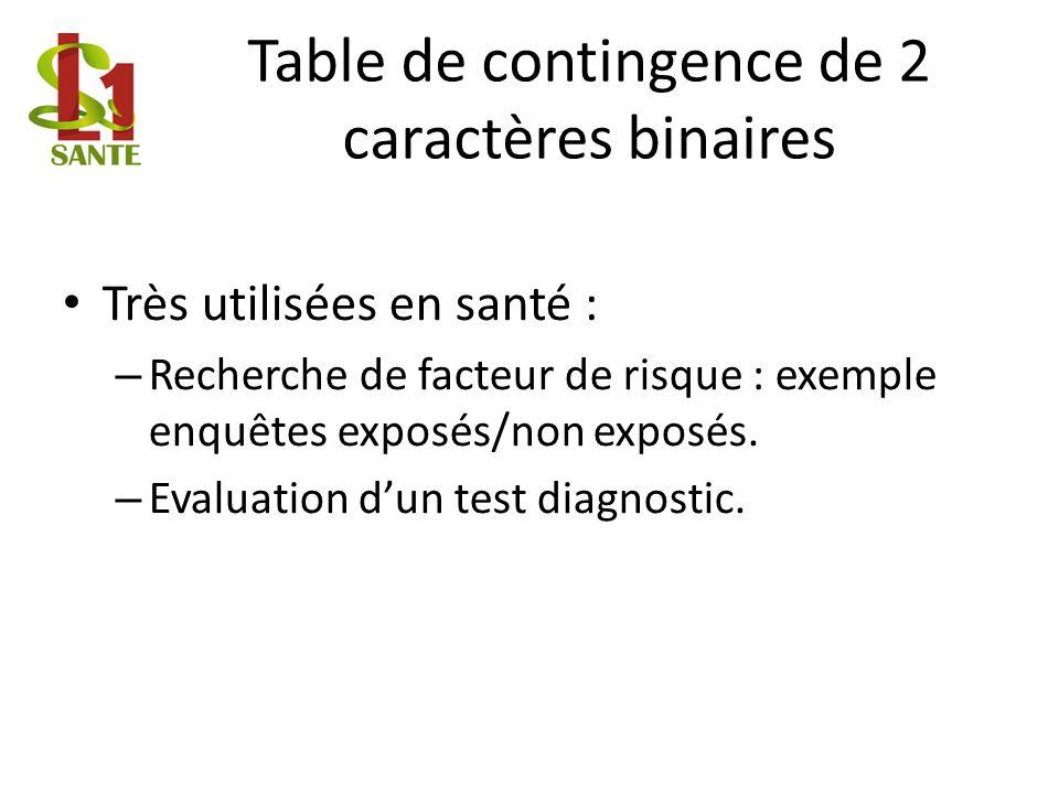 Table de contingence de 2 caractères binaires