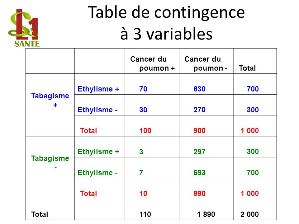 Table de contingence à 3 variables