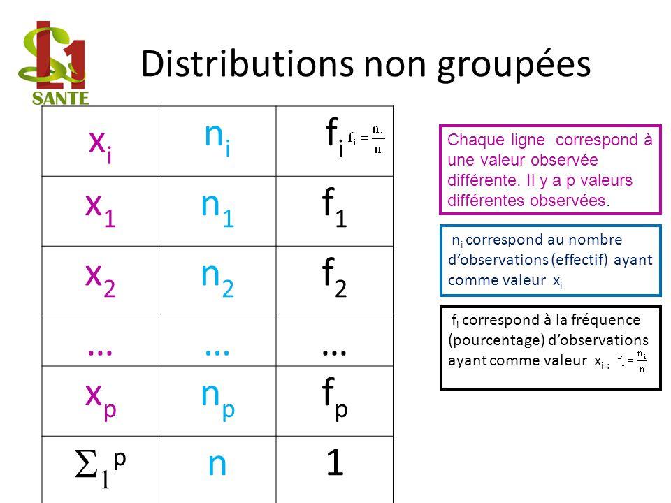 Distributions non groupées