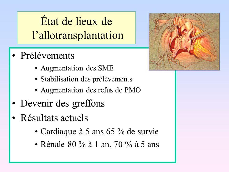 État de lieux de l'allotransplantation
