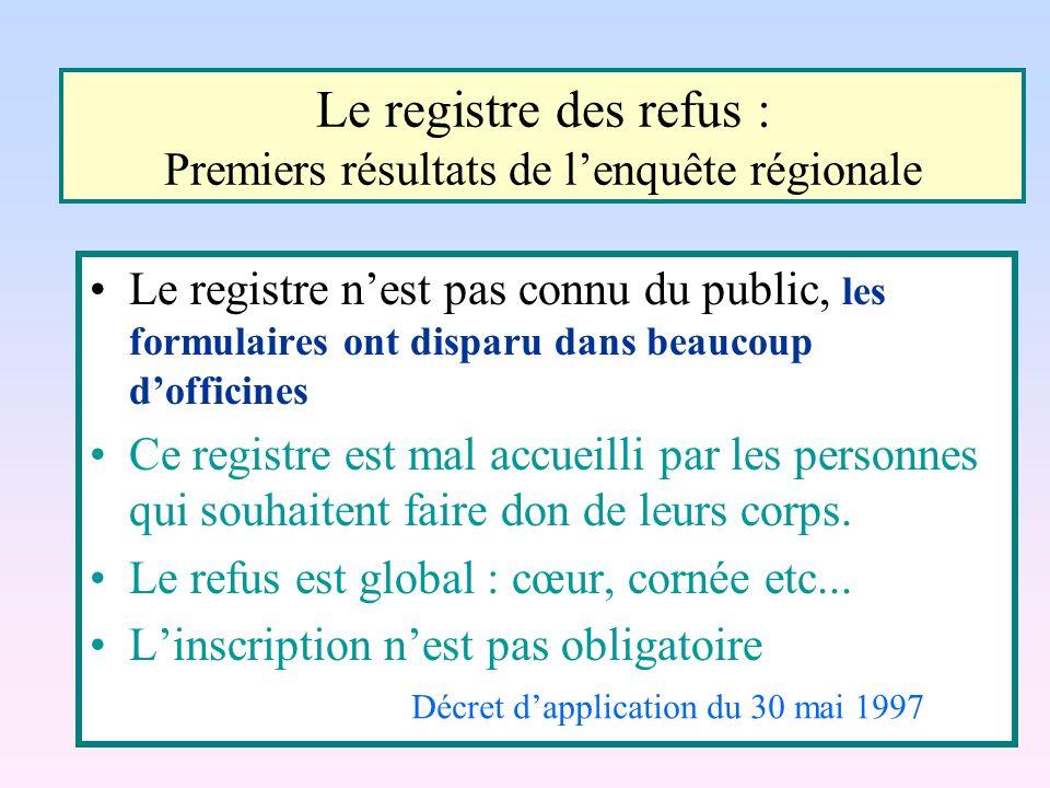 Le registre des refus : Premiers résultats de l'enquête régionale
