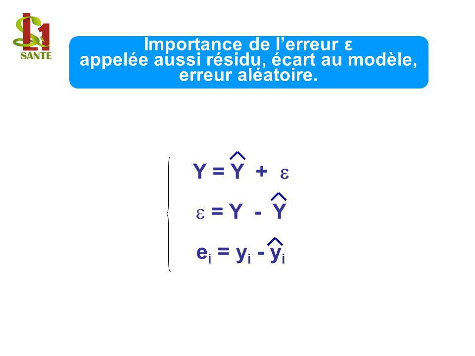 Importance de l'erreur ε appelée aussi résidu, écart au modèle, erreur aléatoire.
