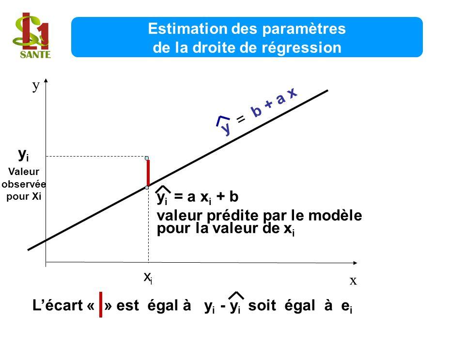 Estimation des paramètres de la droite de régression