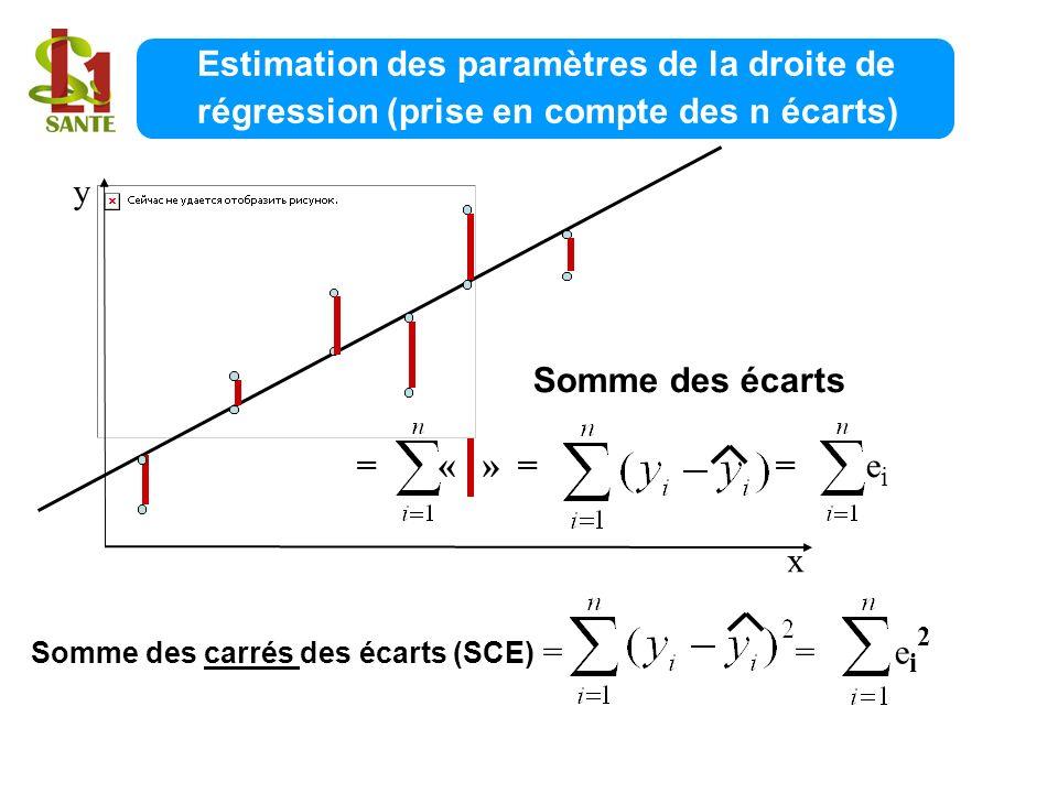 Estimation des paramètres de la droite de régression (prise en compte des n écarts)