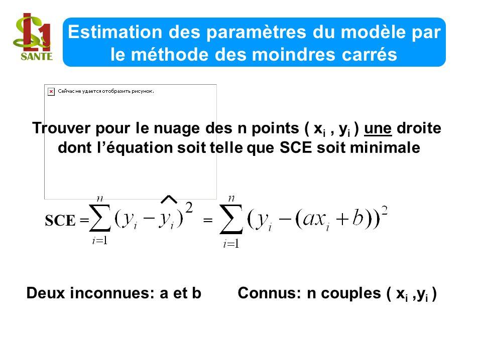 Estimation des paramètres du modèle par le méthode des moindres carrés