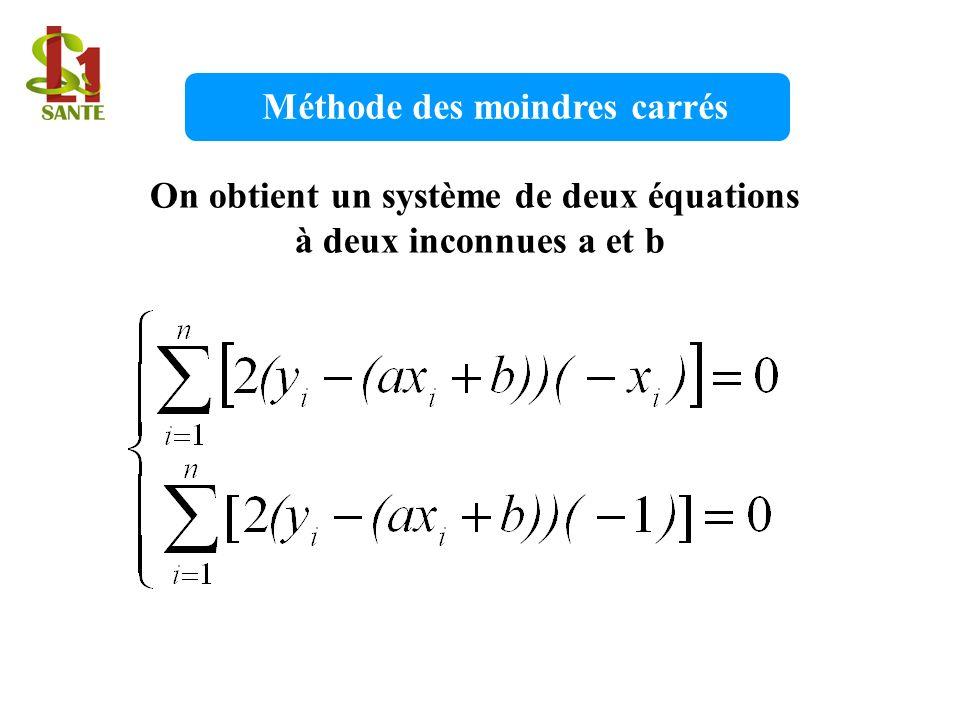 Méthode des moindres carrés On obtient un système de deux équations