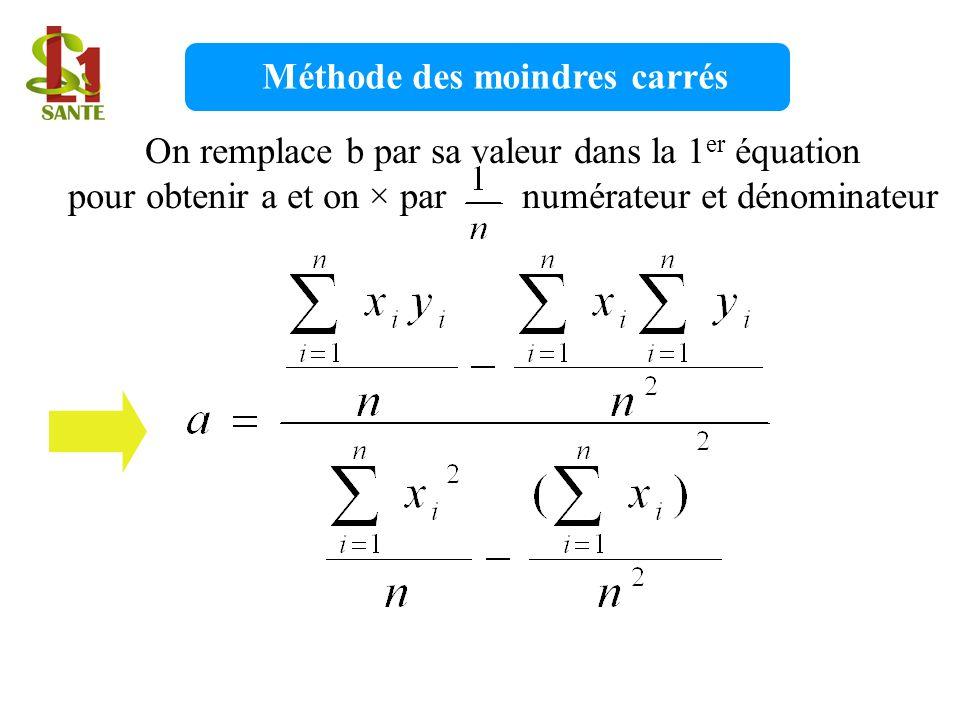 Méthode des moindres carrés