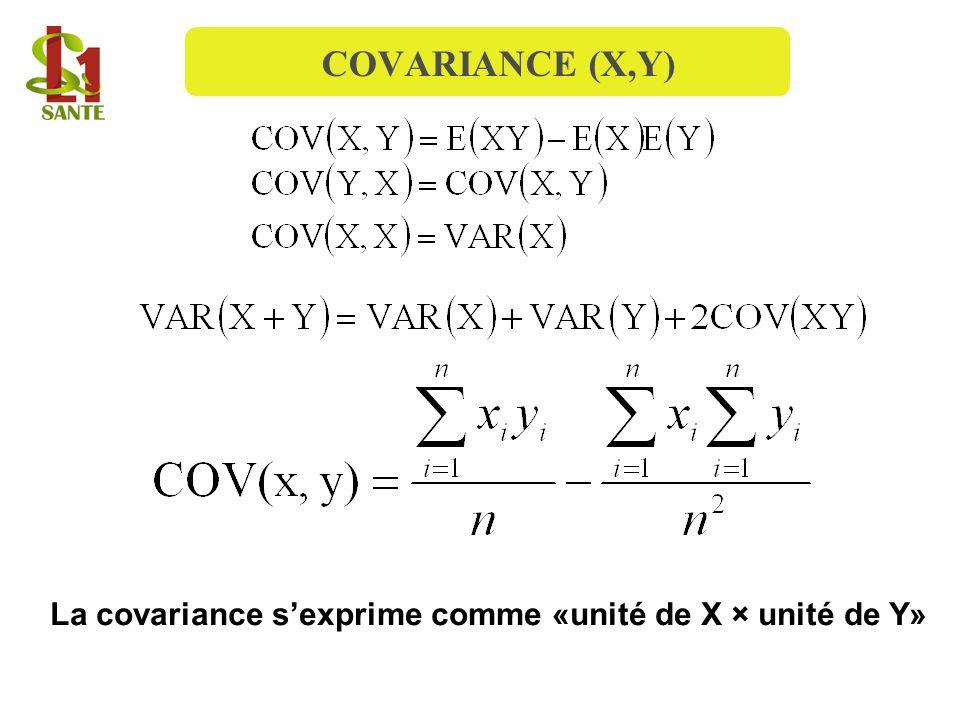 La covariance s'exprime comme «unité de X × unité de Y»
