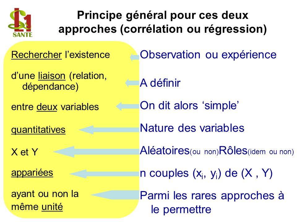Principe général pour ces deux approches (corrélation ou régression)