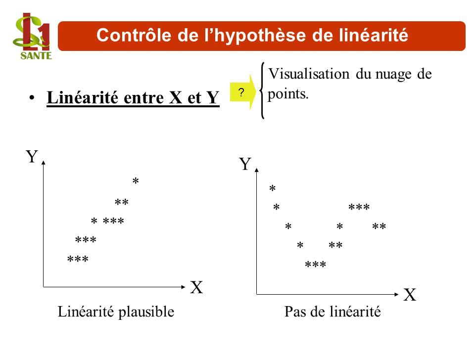 Contrôle de l'hypothèse de linéarité