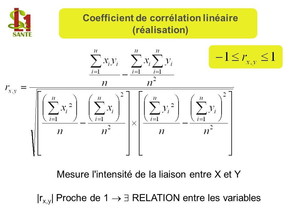 Coefficient de corrélation linéaire (réalisation)