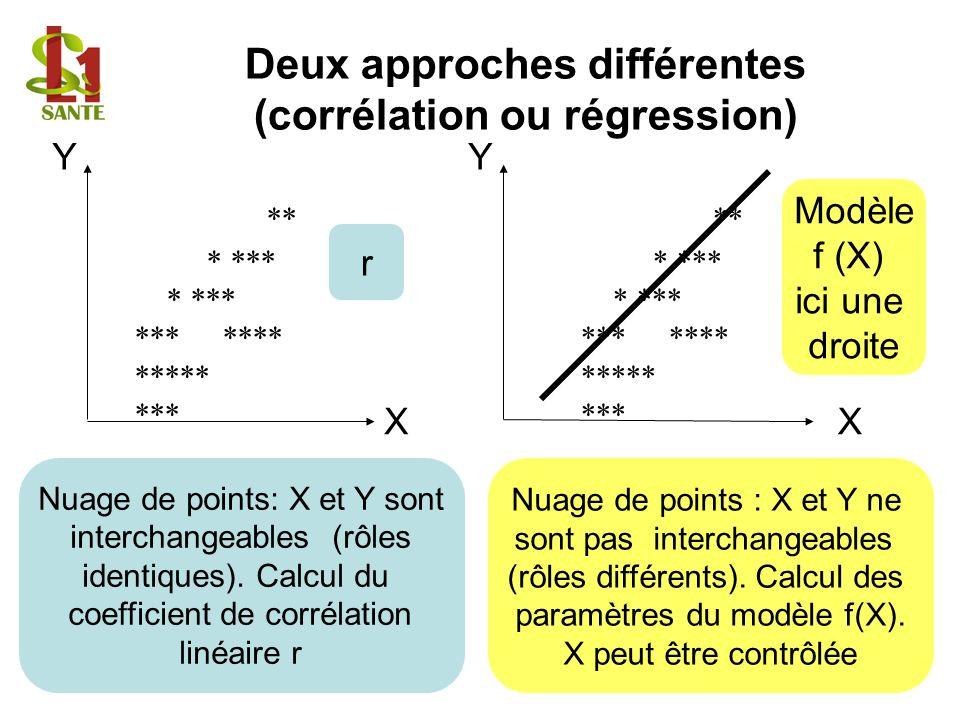 Deux approches différentes (corrélation ou régression)