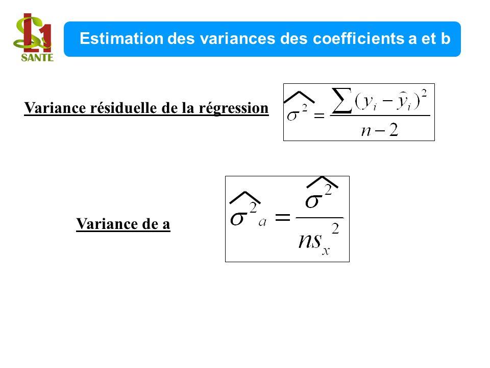 Estimation des variances des coefficients a et b