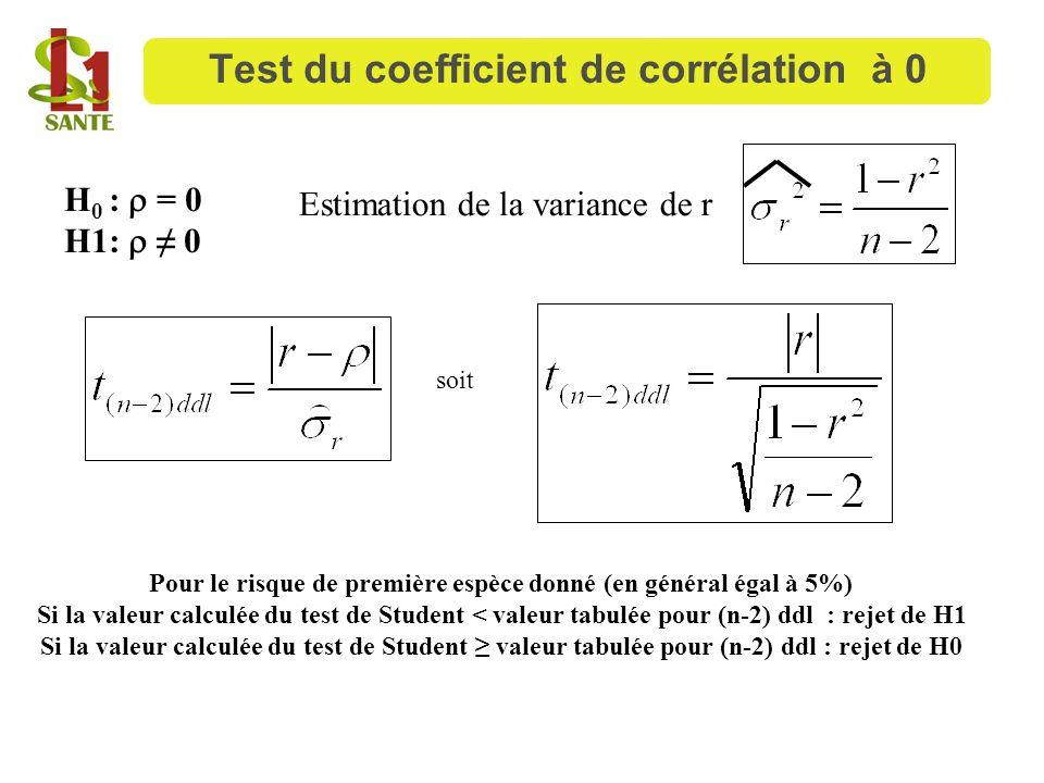 Test du coefficient de corrélation à 0
