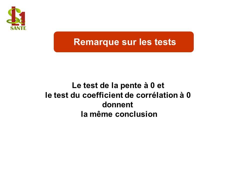 le test du coefficient de corrélation à 0