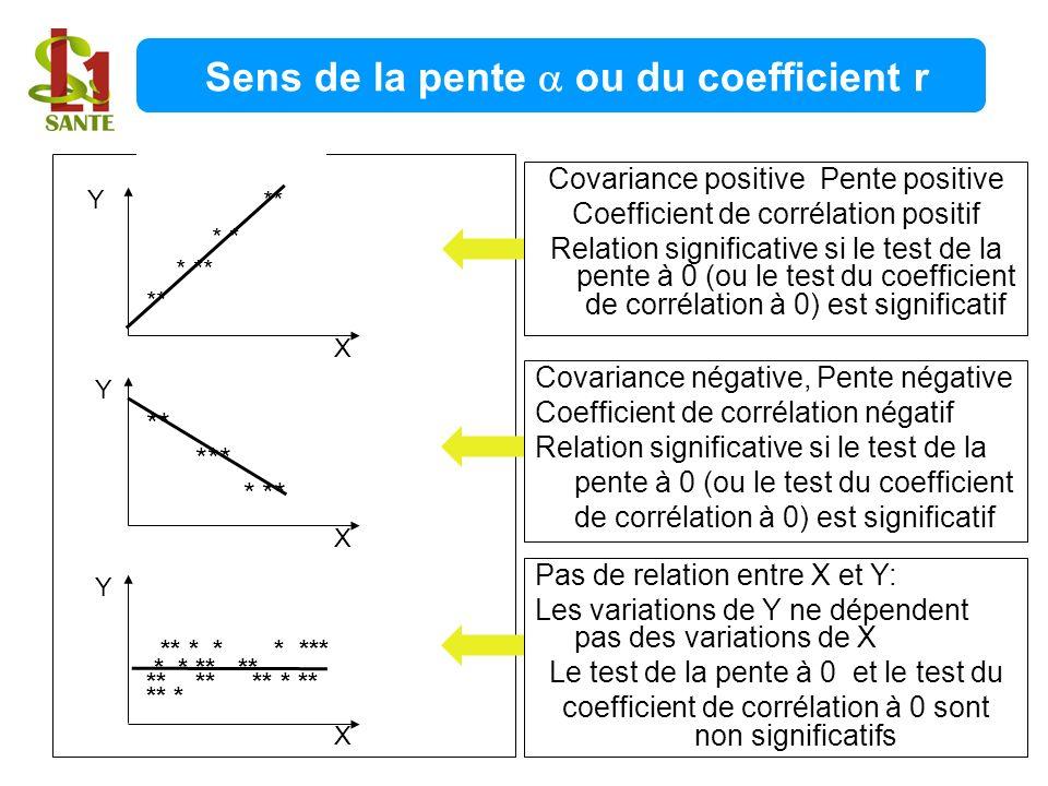 Sens de la pente  ou du coefficient r