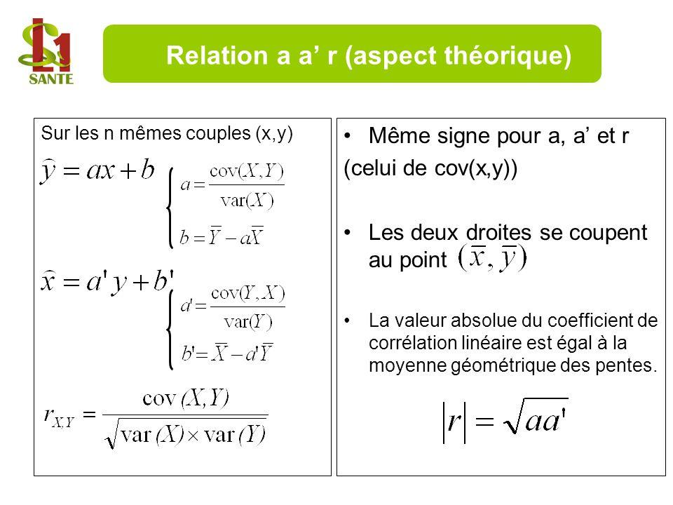 Relation a a' r (aspect théorique)