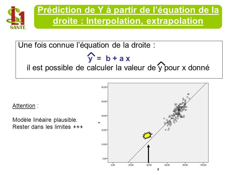 Prédiction de Y à partir de l'équation de la droite : Interpolation, extrapolation