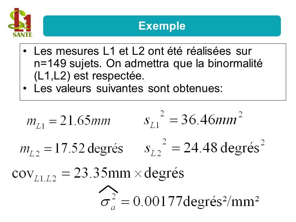 Exemple Les mesures L1 et L2 ont été réalisées sur n=149 sujets. On admettra que la binormalité (L1,L2) est respectée.