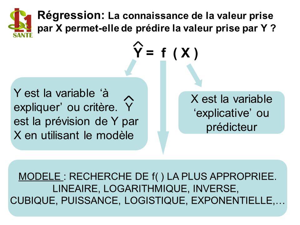 Régression: La connaissance de la valeur prise par X permet-elle de prédire la valeur prise par Y