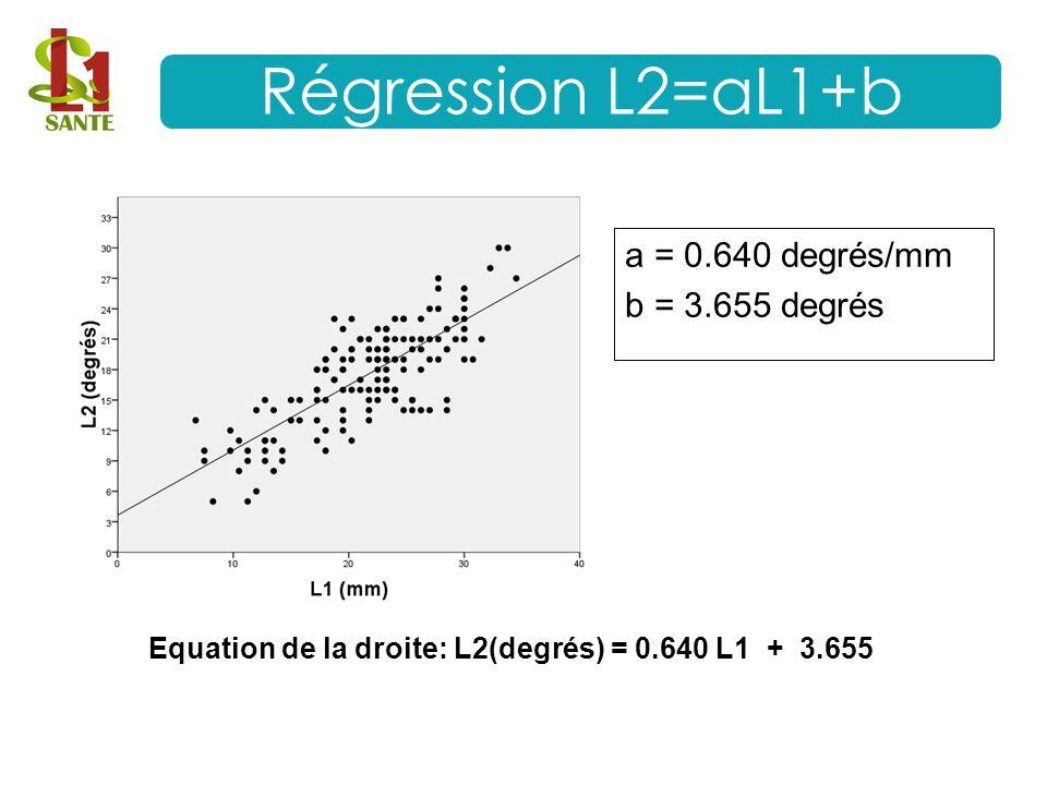 Equation de la droite: L2(degrés) = 0.640 L1 + 3.655