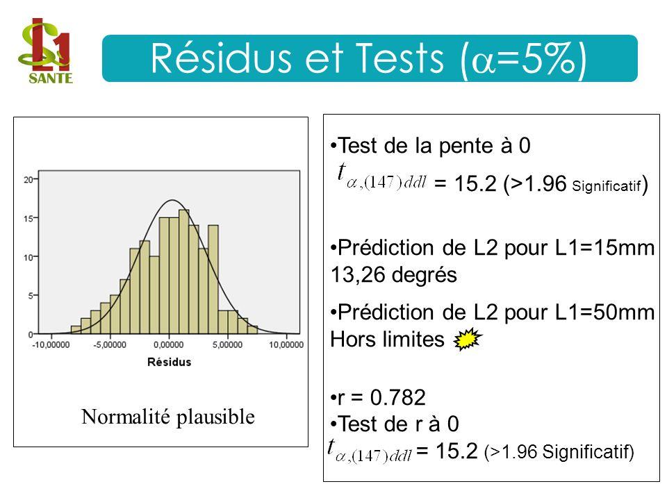 Résidus et Tests (=5%) Test de la pente à 0