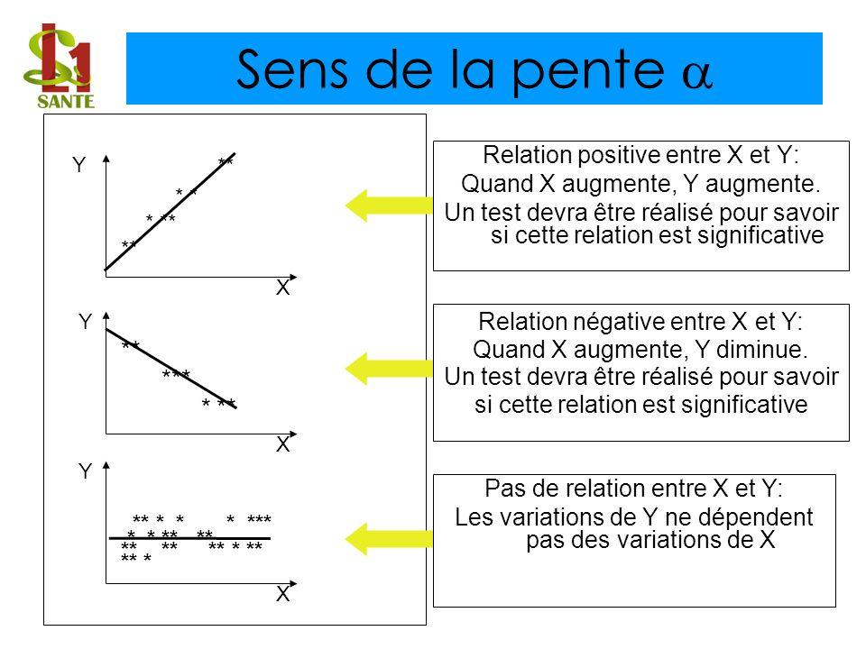 Sens de la pente  ** ** * * * *** Relation positive entre X et Y: