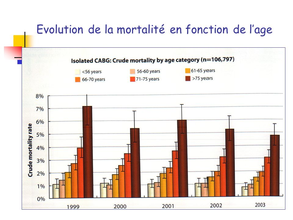 Evolution de la mortalité en fonction de l'age