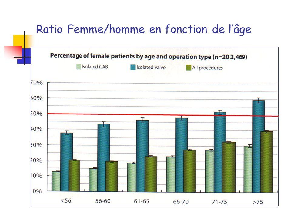 Ratio Femme/homme en fonction de l'âge