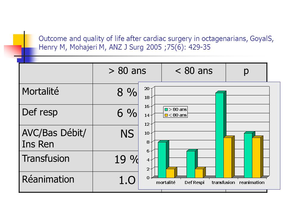 Outcome and quality of life after cardiac surgery in octagenarians, GoyalS, Henry M, Mohajeri M, ANZ J Surg 2005 ;75(6): 429-35
