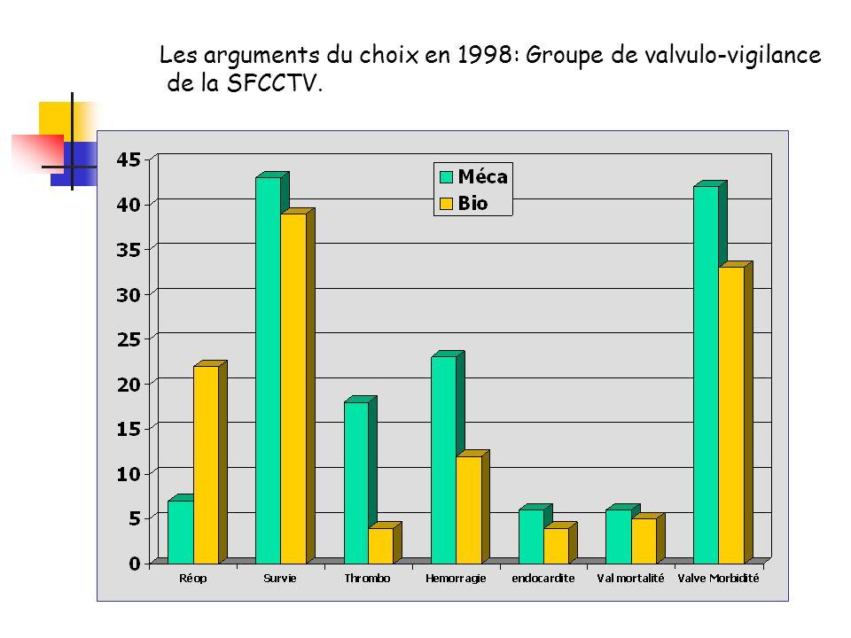 Les arguments du choix en 1998: Groupe de valvulo-vigilance