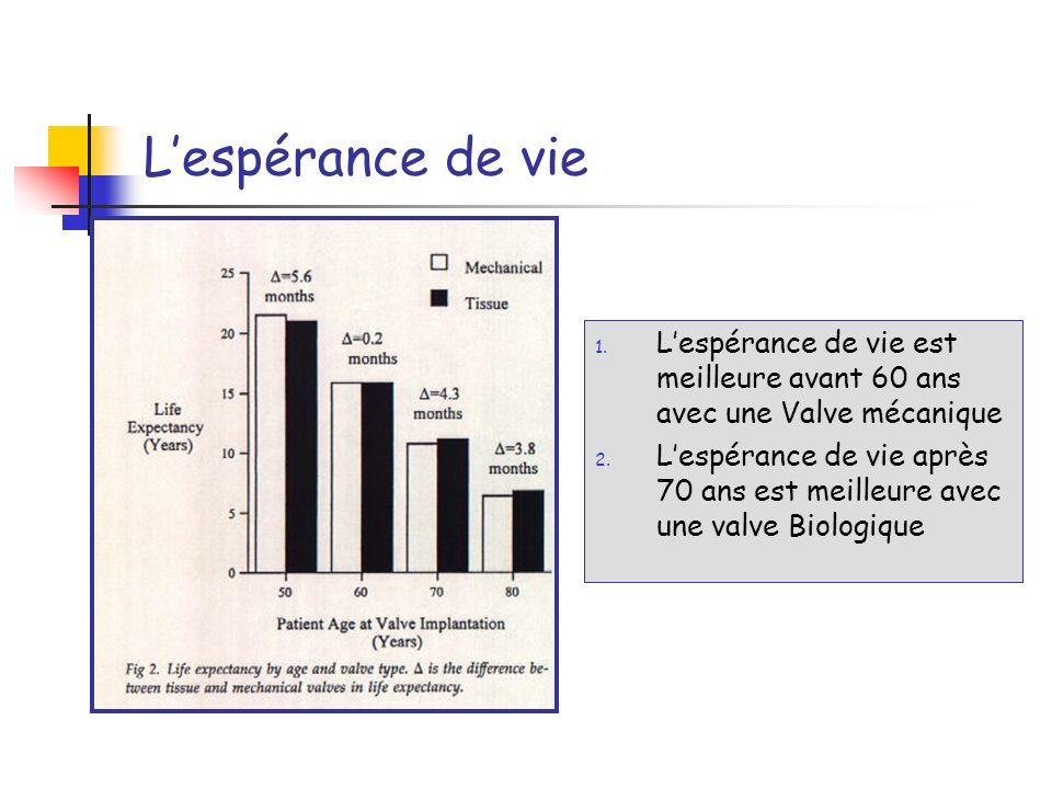 L'espérance de vie L'espérance de vie est meilleure avant 60 ans avec une Valve mécanique.