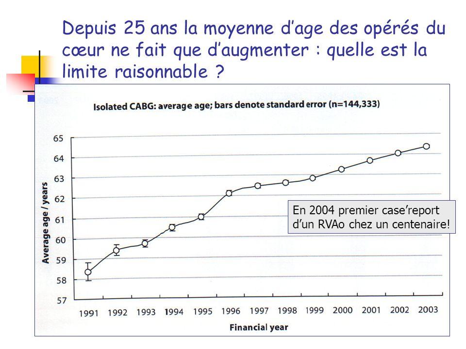 Depuis 25 ans la moyenne d'age des opérés du cœur ne fait que d'augmenter : quelle est la limite raisonnable