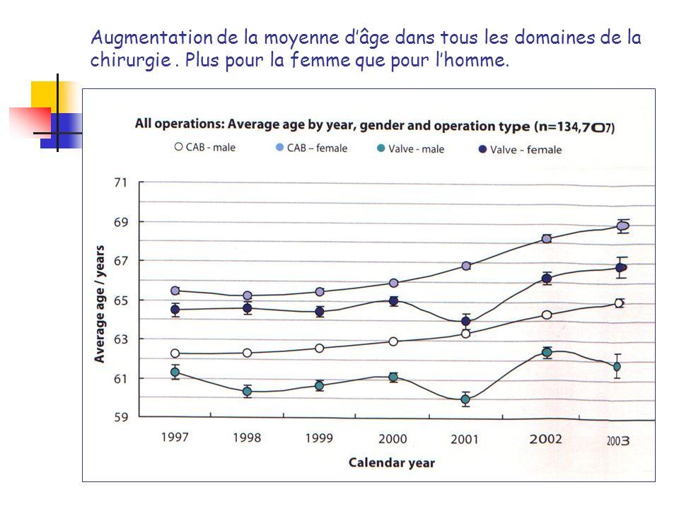 Augmentation de la moyenne d'âge dans tous les domaines de la chirurgie .