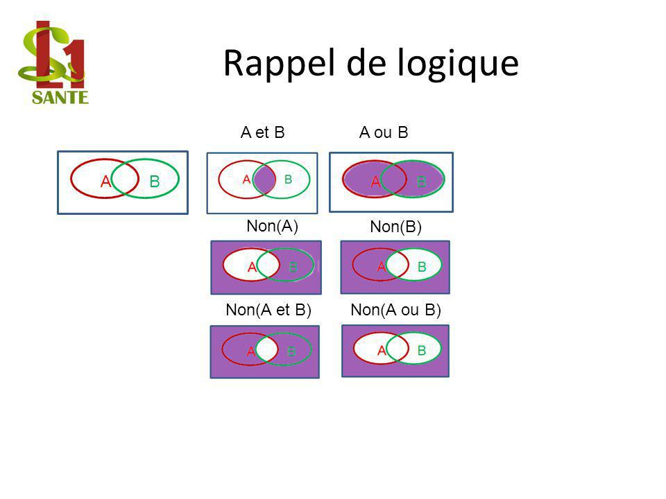 Rappel de logique A et B A ou B A B Non(A) Non(B) Non(A et B)