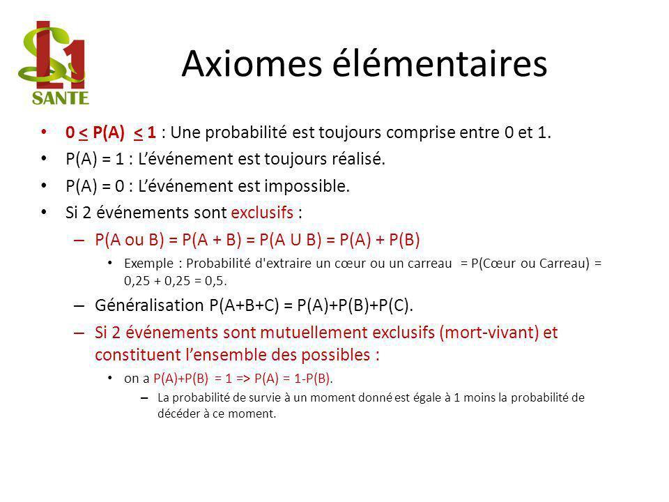 Axiomes élémentaires 0 < P(A) < 1 : Une probabilité est toujours comprise entre 0 et 1. P(A) = 1 : L'événement est toujours réalisé.